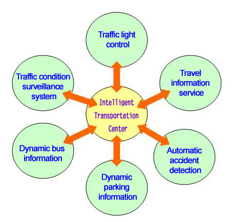 The concept of Intelligent Transportation Center is illustrated in below